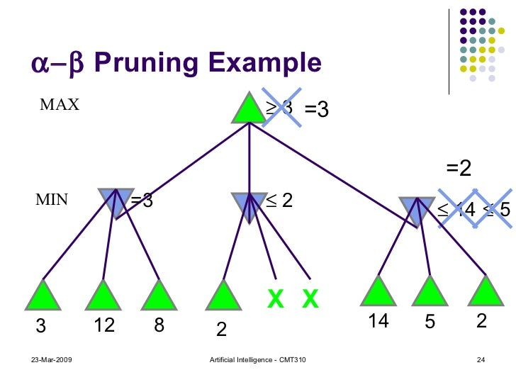   Pruning Example 23-Mar-2009 Artificial Intelligence - CMT310    3 MAX MIN =3 3 12 8 2 X X    2 14    14 5    5 2 ...