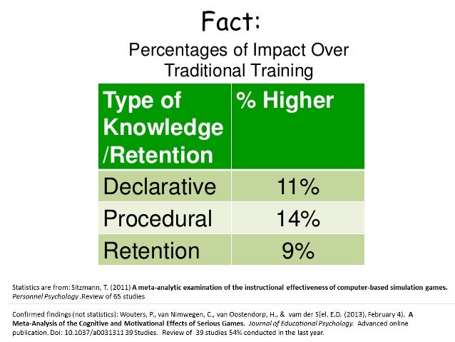 Type of Knowledge /Retention % Higher Declarative 11% Procedural 14% Retention 9% Percentages of Impact Over Traditional T...