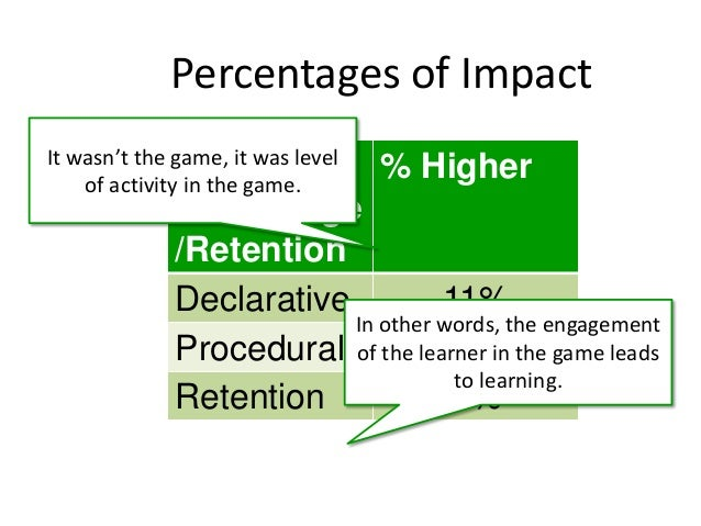 Percentages of Impact Type of Knowledge /Retention % Higher Declarative 11% Procedural 14% Retention 9% It wasn't the game...