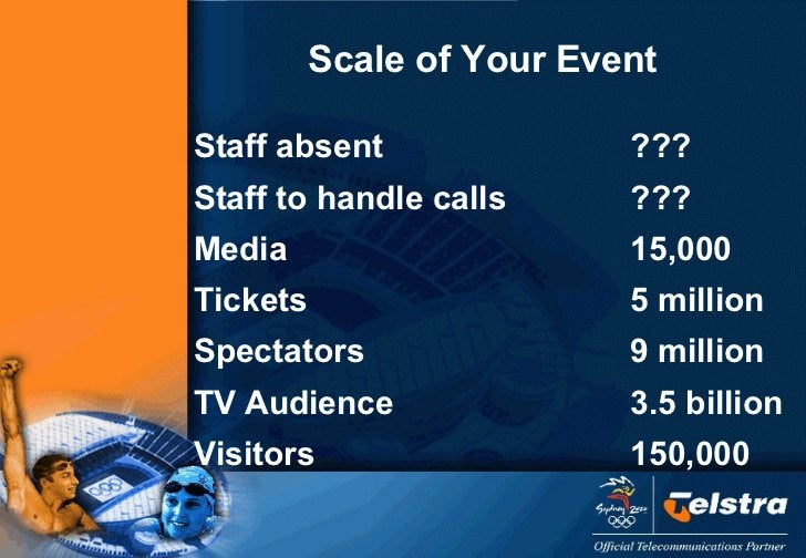 Scale of Your Event <ul><li>Staff absent ??? </li></ul><ul><li>Staff to handle calls ??? </li></ul><ul><li>Media 15,000 </...