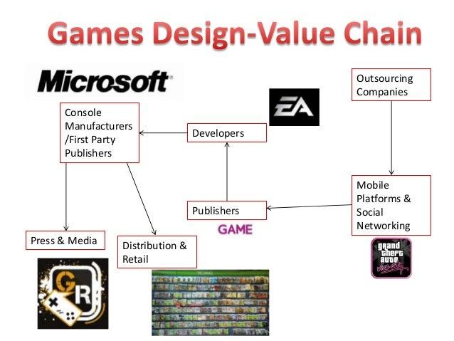 Games design value chain