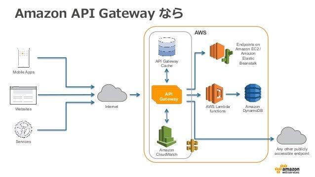 Amazon API Gateway を活用したゲームサーバー構築