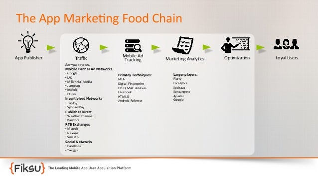 The  App  Marke:ng  Food  Chain   App  Publisher    Traffic   Example  sources:    Mobile  Ad   Trac...