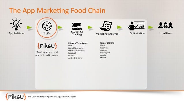 The  App  Marke:ng  Food  Chain   App  Publisher    Traffic    Mobile  Ad   Tracking   Primary  Tech...