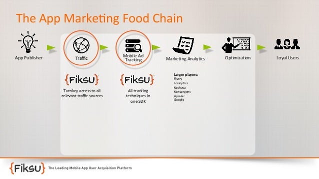 The  App  Marke:ng  Food  Chain   App  Publisher    Traffic    Mobile  Ad   Tracking    Marke:ng  An...