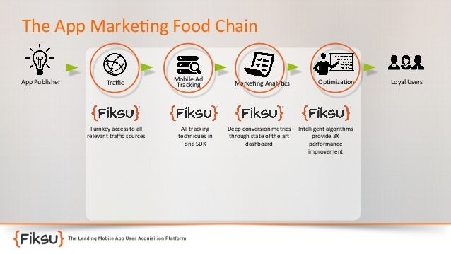 The  App  Marke:ng  Food  Chain   App  Publisher    Traffic    Turnkey  access  to  all     releva...