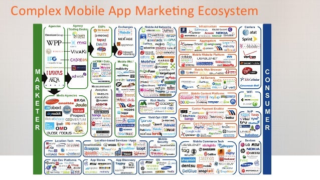 Complex  Mobile  App  Marke:ng  Ecosystem