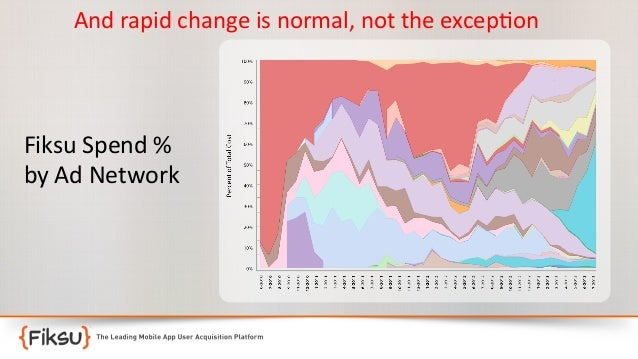 And  rapid  change  is  normal,  not  the  excep:on   Fiksu  Spend  %   by  Ad  Network
