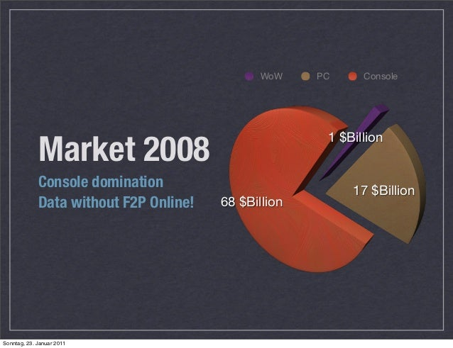 Games market 2015 Slide 2