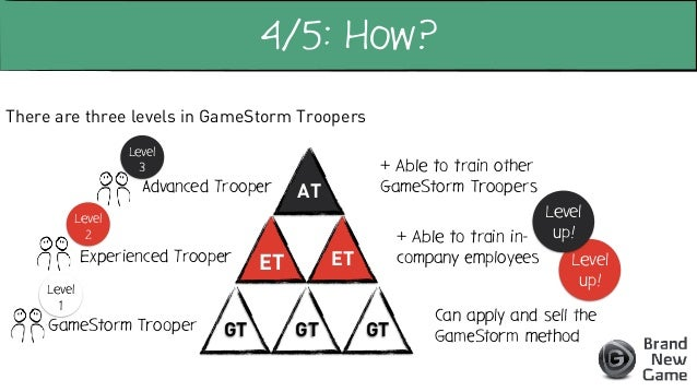 We play GameStorm sessions with six people of a country / department / team / … Each quarter, teams determine: • Main obje...