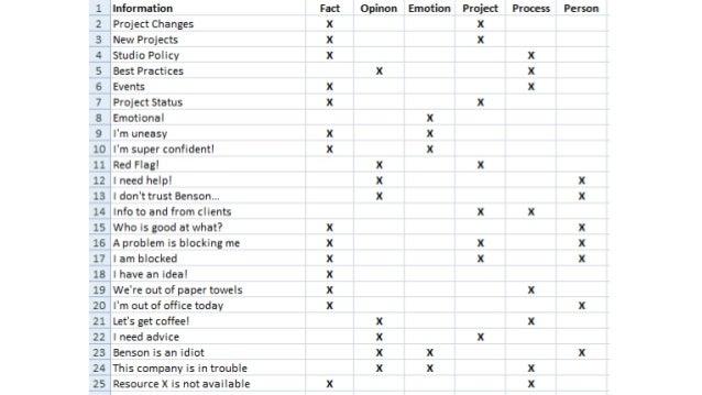 Flow Management Tool #4: Social Factors