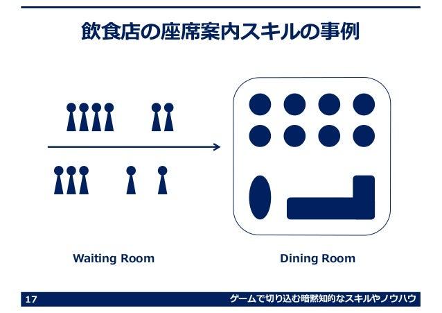 ゲームで切り込む暗黙知的なスキルやノウハウ 飲⾷店の座席案内スキルの事例 17 Waiting Room Dining Room