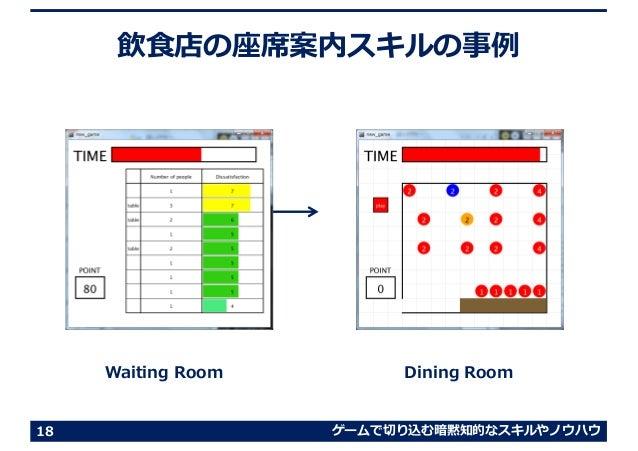 ゲームで切り込む暗黙知的なスキルやノウハウ 飲⾷店の座席案内スキルの事例 18 Waiting Room Dining Room