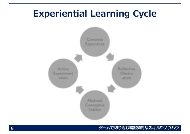 ゲームで切り込む暗黙知的なスキルやノウハウ Experiential Learning Cycle Concrete Experience Reflective Observ ation Abstract Conceptua lization ...