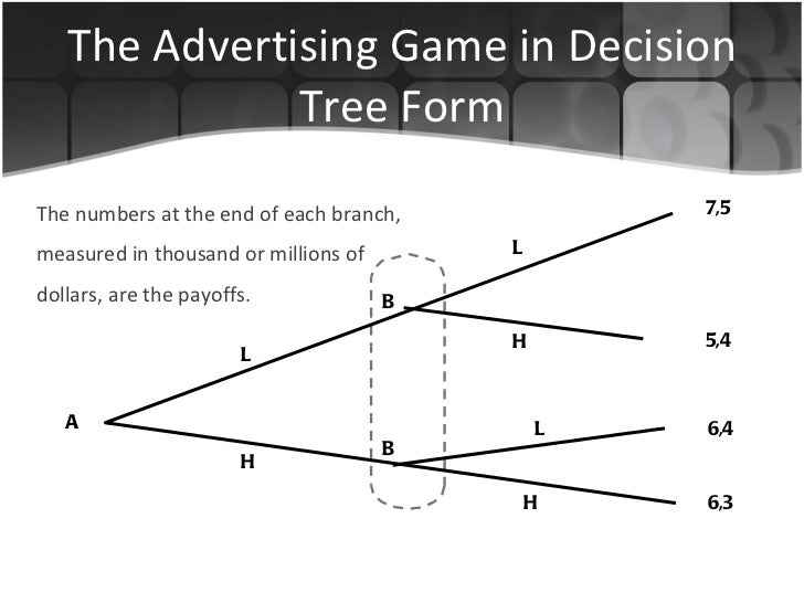 The Advertising Game in Decision Tree Form The numbers at the end of each branch, measured in thousand or millions of doll...