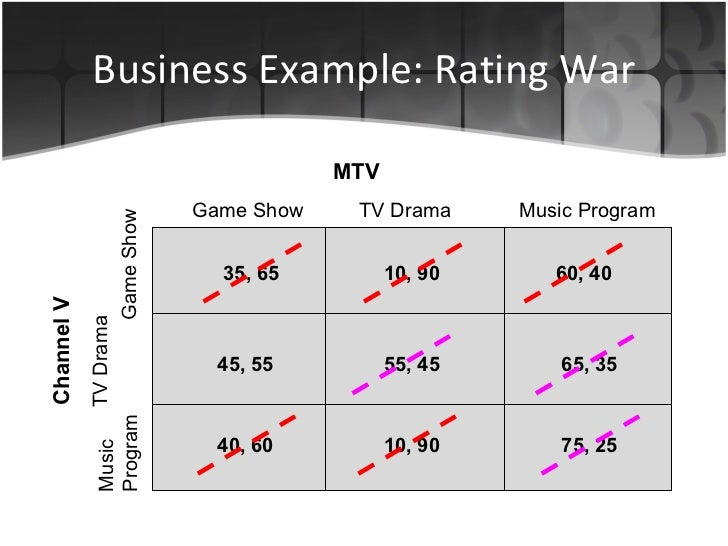 Business Example: Rating War 35, 65 10, 90 60, 40 45, 55 55, 45 65, 35 75, 25 10, 90 40, 60 MTV Channel V Game Show TV Dra...