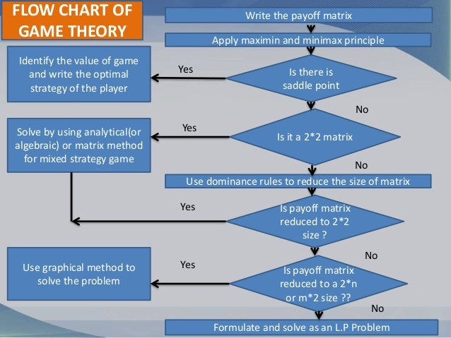 dominance principle in game theory pdf