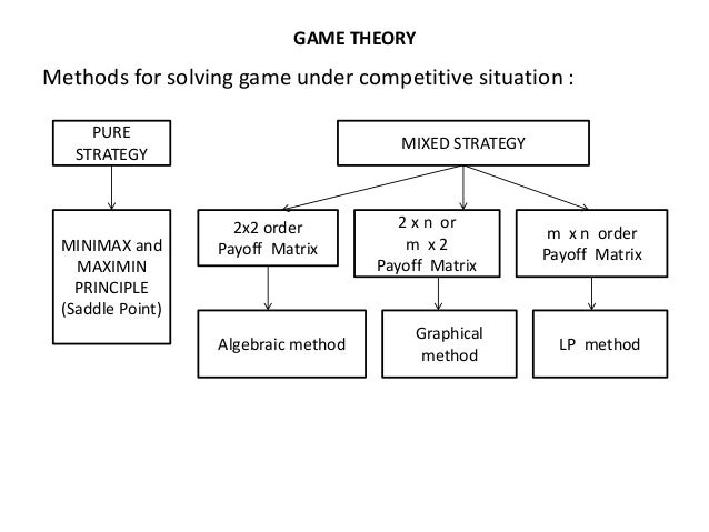 how to learn game theory