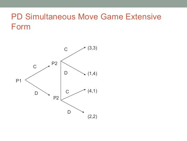 Extensive form of a simultaneous move game