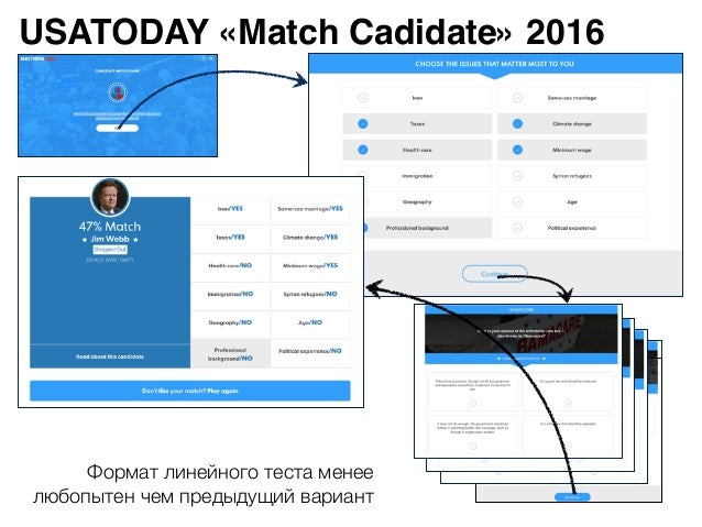 USATODAY «Match Cadidate» 2016 Формат линейного теста менее любопытен чем предыдущий вариант