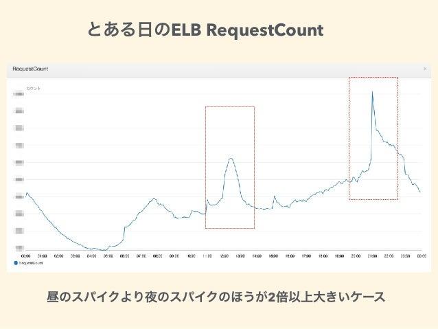 ELB RequestCount 2