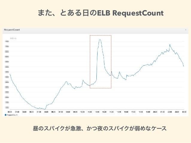 ELB RequestCount