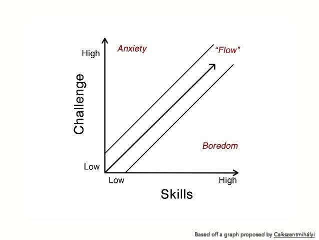 Based off a graph proposed by Csíkszentmihályi
