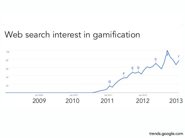 2009 2010 2011 2012 2013Web search interest in gamificationtrends.google.com