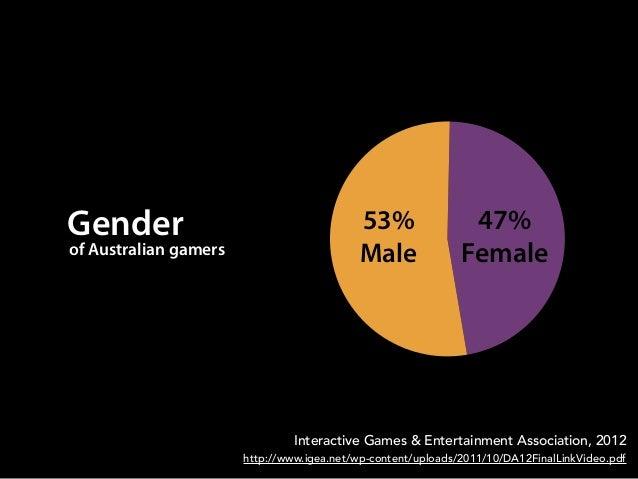 Genderof Australian gamers53%Male47%FemaleInteractive Games & Entertainment Association, 2012http://www.igea.net/wp-conten...