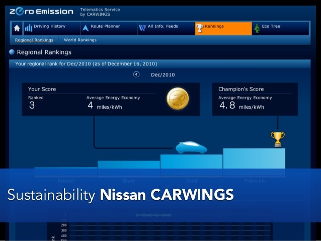 Sustainability - Nissan My LeafSustainability Nissan CARWINGS