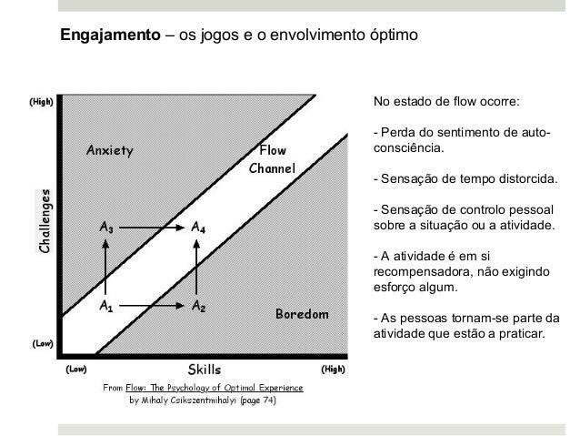 Engajamento – os jogos e o envolvimento óptimo No estado de flow ocorre: - Perda do sentimento de auto- consciência. - Sen...