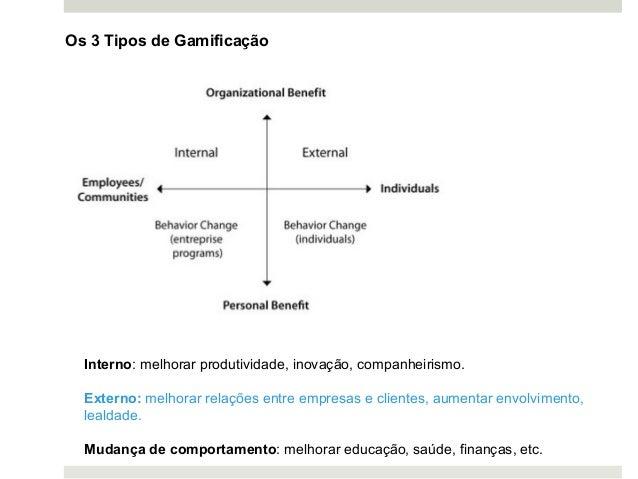 Interno: melhorar produtividade, inovação, companheirismo. Externo: melhorar relações entre empresas e clientes, aumentar ...