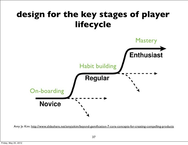 design for the key stages