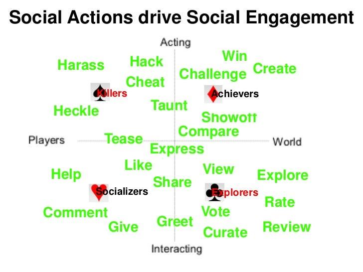Social Actions drive Social Engagement                 Hack          Win     Harass                         Challenge Crea...