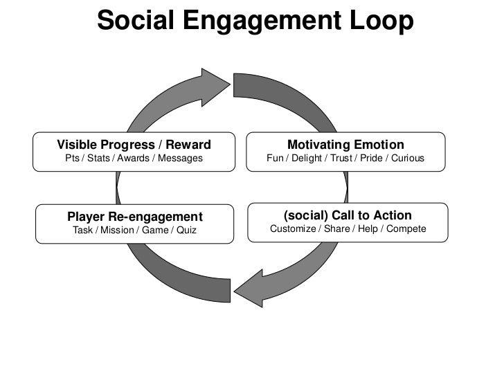 Social Engagement LoopVisible Progress / Reward               Motivating Emotion Pts / Stats / Awards / Messages   Fun / D...