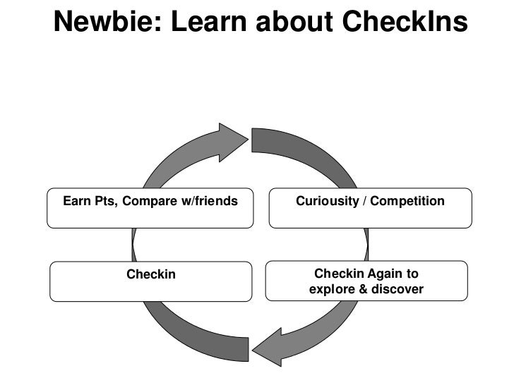 Newbie: Learn about CheckInsEarn Pts, Compare w/friends   Curiousity / Competition         Checkin                 Checkin...