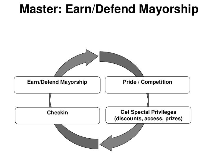 Master: Earn/Defend Mayorship Earn/Defend Mayorship      Pride / Competition       Checkin              Get Special Privil...