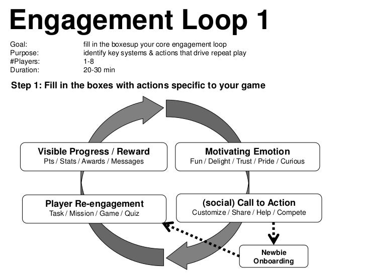 Engagement Loop 1Goal:                   fill in the boxesup your core engagement loopPurpose:                identify key...