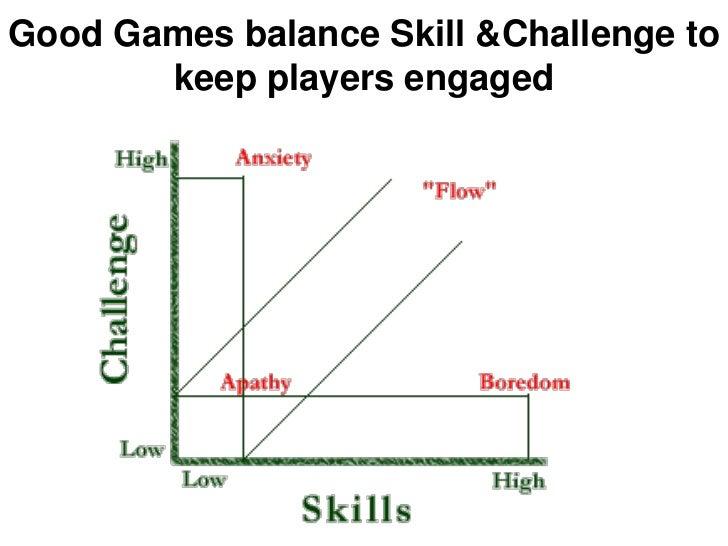 Good Games balance Skill &Challenge to       keep players engaged