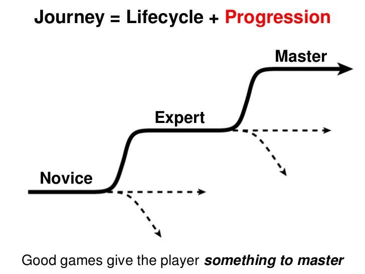 Journey = Lifecycle + Progression                                    Master                  Expert  NoviceGood games give...