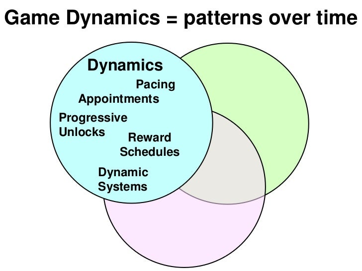 Game Dynamics = patterns over time         Dynamics                Pacing        Appointments     Progressive     Unlocks ...