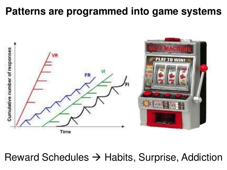 Patterns are programmed into game systemsReward Schedules  Habits, Surprise, Addiction