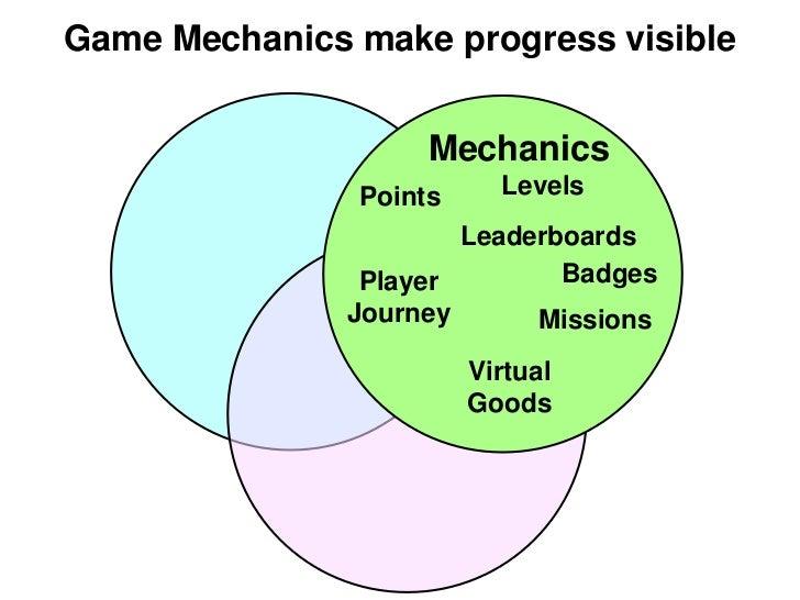Game Mechanics make progress visible                    Mechanics               Points     Levels                       Le...