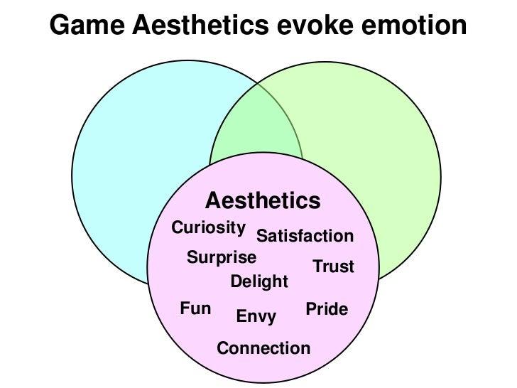 Game Aesthetics evoke emotion            Aesthetics        Curiosity Satisfaction         Surprise                        ...