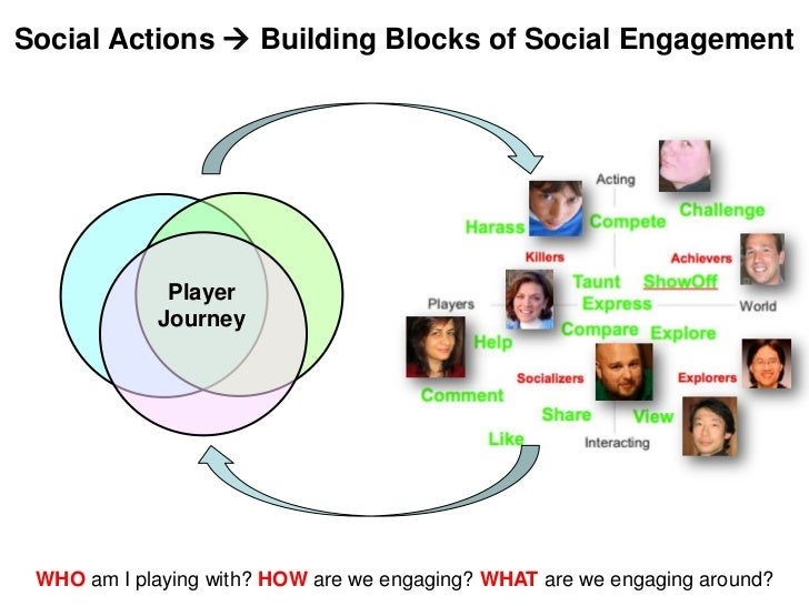 Social Actions  Building Blocks of Social Engagement             Player            Journey WHO am I playing with? HOW are...