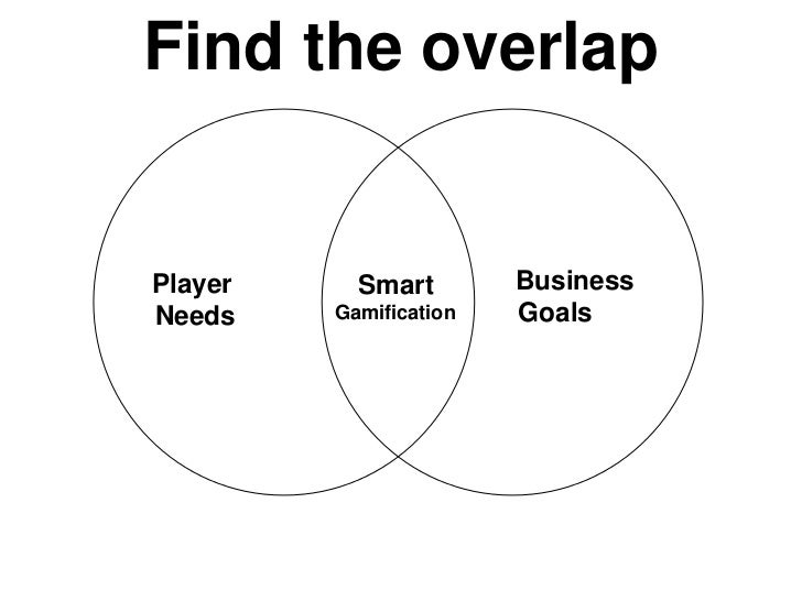 Find the overlapPlayer     Smart        BusinessNeeds    Gamification   Goals