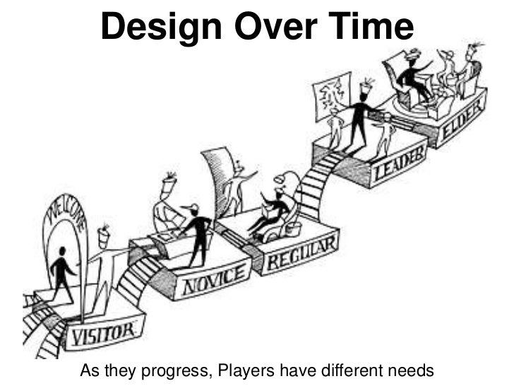 Design Over TimeAs they progress, Players have different needs