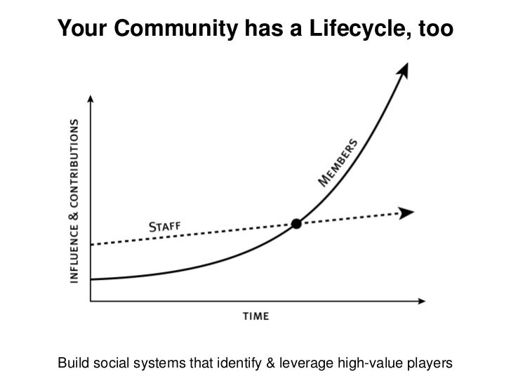 Your Community has a Lifecycle, tooBuild social systems that identify & leverage high-value players