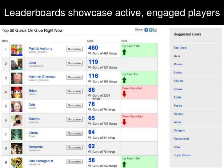 Leaderboards showcase active, engaged players