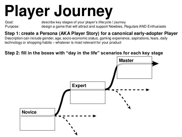 Player JourneyGoal:                  describe key stages of your player's lifecycle / journeyPurpose:               design...